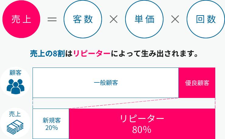 売上におけるリピーターの比率